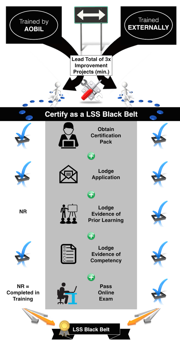 infographic-lss-certification-pathways-BB-700